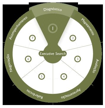 Diagnóstico da Situação Atual do Cliente e Planejamento do Projeto de Busca
